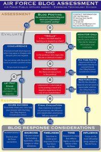 Air Force Blog Assessment Chart